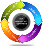 Risk Assessment Team Model